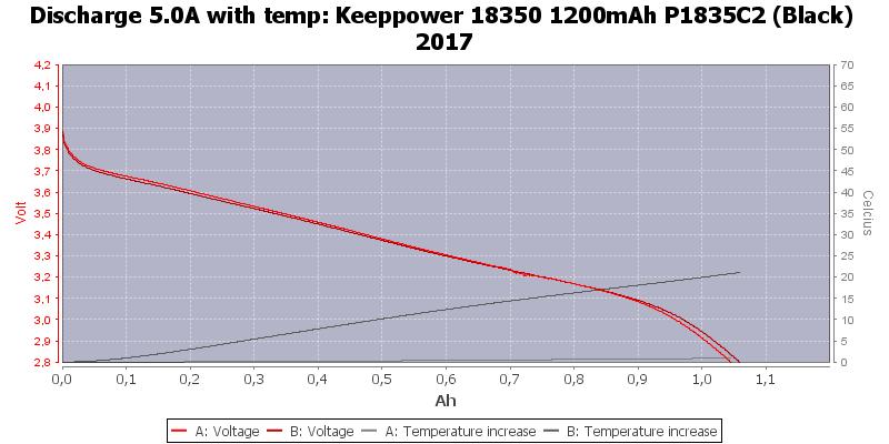 Keeppower%2018350%201200mAh%20P1835C2%20(Black)%202017-Temp-5.0