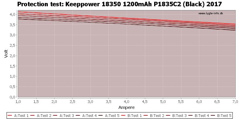 Keeppower%2018350%201200mAh%20P1835C2%20(Black)%202017-TripCurrent
