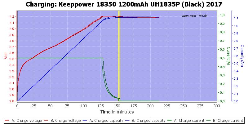 Keeppower%2018350%201200mAh%20UH1835P%20(Black)%202017-Charge
