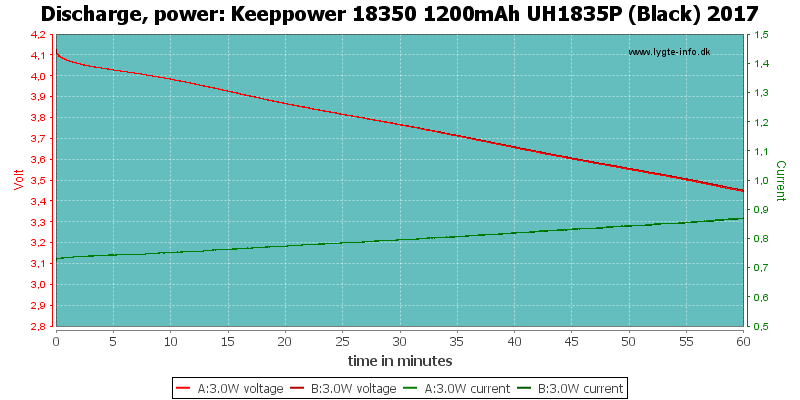 Keeppower%2018350%201200mAh%20UH1835P%20(Black)%202017-PowerLoadTime