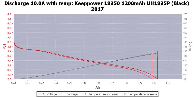 Keeppower%2018350%201200mAh%20UH1835P%20(Black)%202017-Temp-10.0