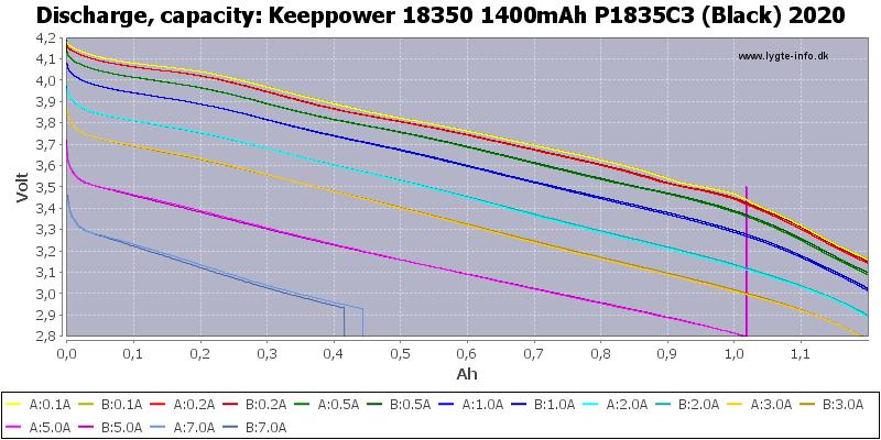 Keeppower%2018350%201400mAh%20P1835C3%20(Black)%202020-Capacity