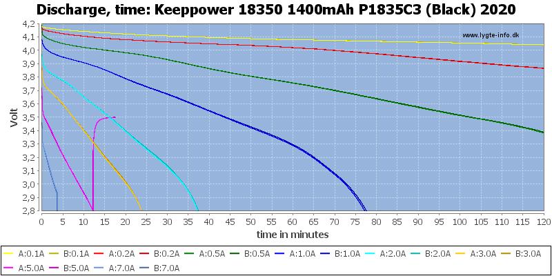 Keeppower%2018350%201400mAh%20P1835C3%20(Black)%202020-CapacityTime