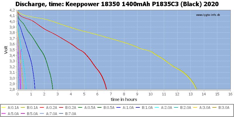 Keeppower%2018350%201400mAh%20P1835C3%20(Black)%202020-CapacityTimeHours