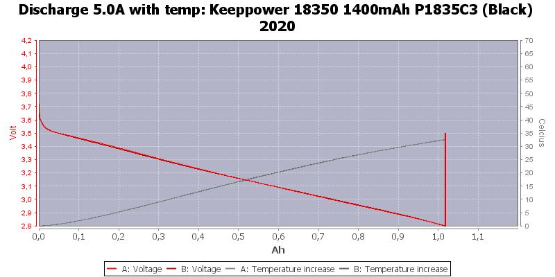Keeppower%2018350%201400mAh%20P1835C3%20(Black)%202020-Temp-5.0