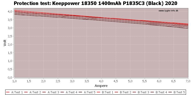 Keeppower%2018350%201400mAh%20P1835C3%20(Black)%202020-TripCurrent