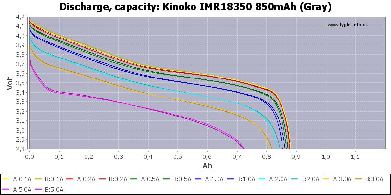 Kinoko%20IMR18350%20850mAh%20(Gray)-Capacity