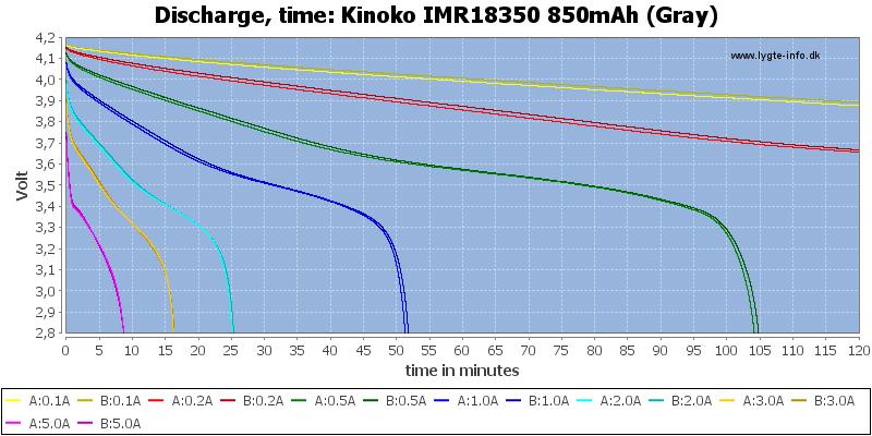 Kinoko%20IMR18350%20850mAh%20(Gray)-CapacityTime