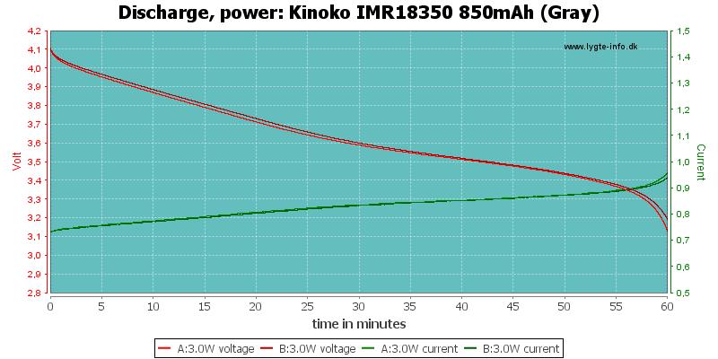 Kinoko%20IMR18350%20850mAh%20(Gray)-PowerLoadTime