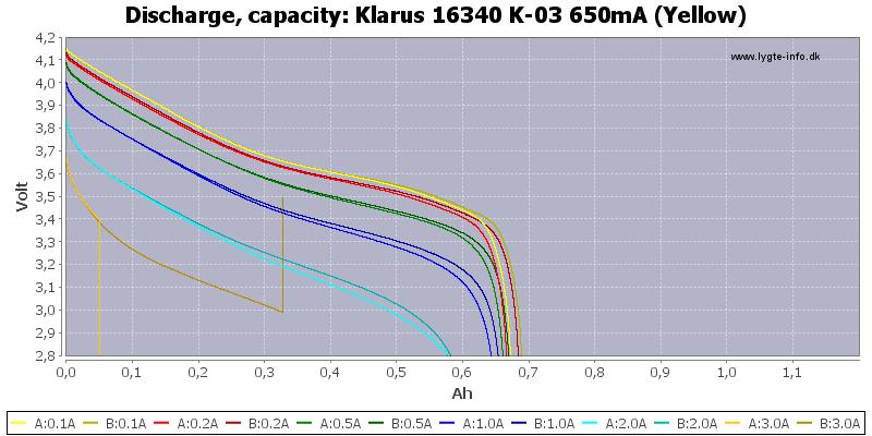 Klarus%2016340%20K-03%20650mA%20(Yellow)-Capacity