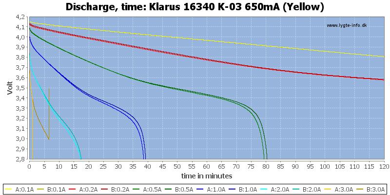 Klarus%2016340%20K-03%20650mA%20(Yellow)-CapacityTime