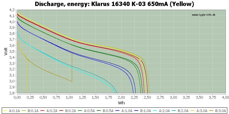 Klarus%2016340%20K-03%20650mA%20(Yellow)-Energy