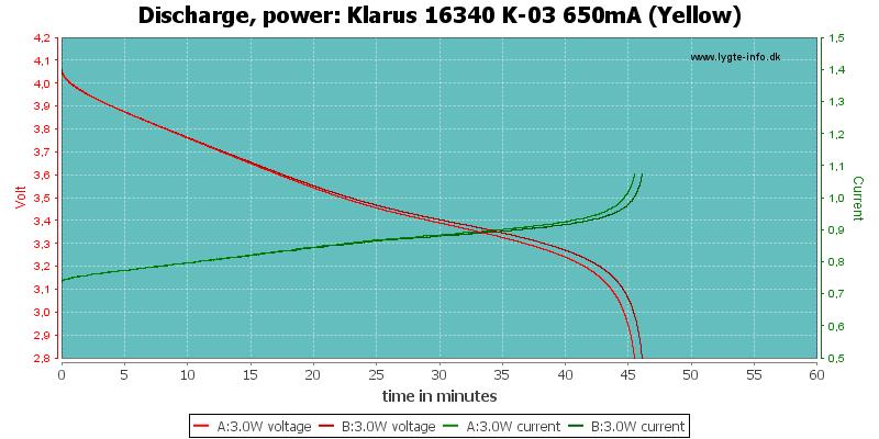 Klarus%2016340%20K-03%20650mA%20(Yellow)-PowerLoadTime