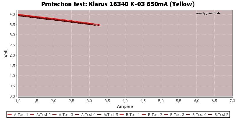 Klarus%2016340%20K-03%20650mA%20(Yellow)-TripCurrent