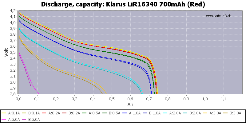 Klarus%20LiR16340%20700mAh%20(Red)-Capacity
