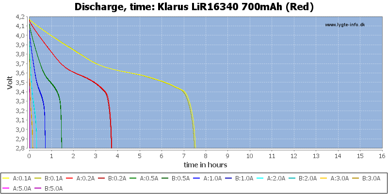 Klarus%20LiR16340%20700mAh%20(Red)-CapacityTimeHours