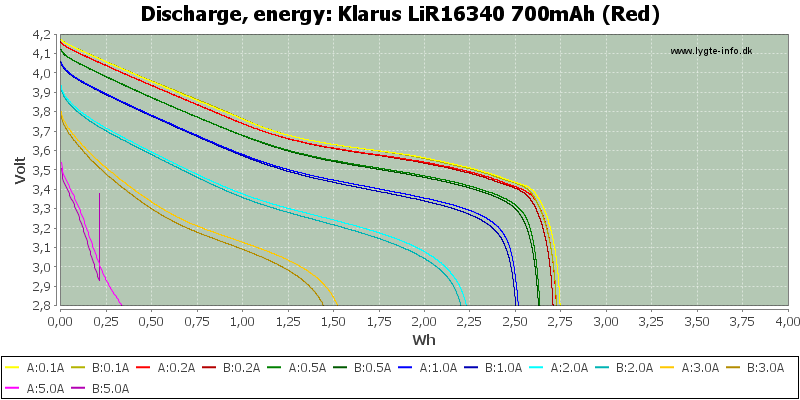 Klarus%20LiR16340%20700mAh%20(Red)-Energy