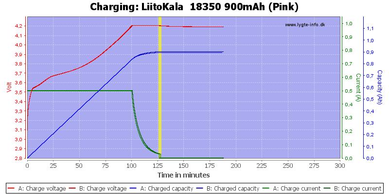 LiitoKala%20%2018350%20900mAh%20(Pink)-Charge