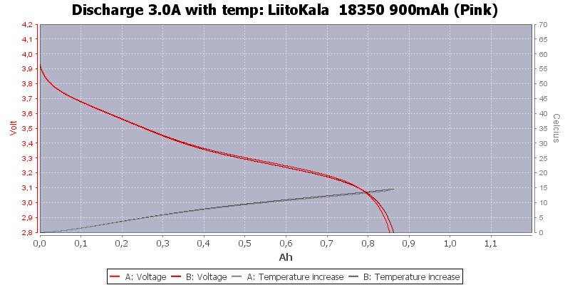 LiitoKala%20%2018350%20900mAh%20(Pink)-Temp-3.0
