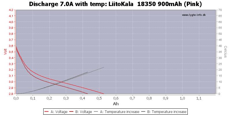 LiitoKala%20%2018350%20900mAh%20(Pink)-Temp-7.0