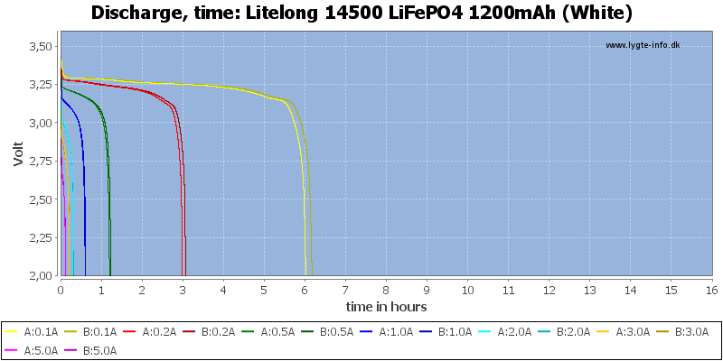 Litelong%2014500%20LiFePO4%201200mAh%20(White)-CapacityTimeHours