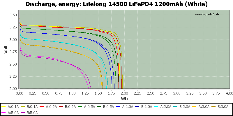 Litelong%2014500%20LiFePO4%201200mAh%20(White)-Energy