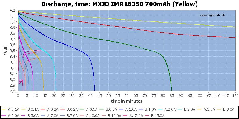 MXJO%20IMR18350%20700mAh%20(Yellow)-CapacityTime