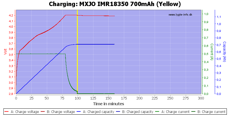MXJO%20IMR18350%20700mAh%20(Yellow)-Charge
