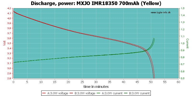 MXJO%20IMR18350%20700mAh%20(Yellow)-PowerLoadTime