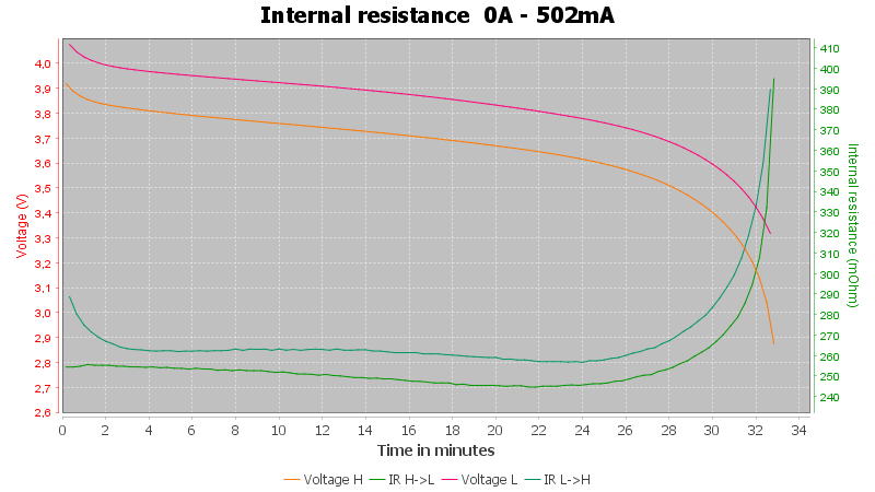 Discharge-Meco%2016340%201200mAh%20%28Cyan%29-pulse-0.5%2010%2010-IR