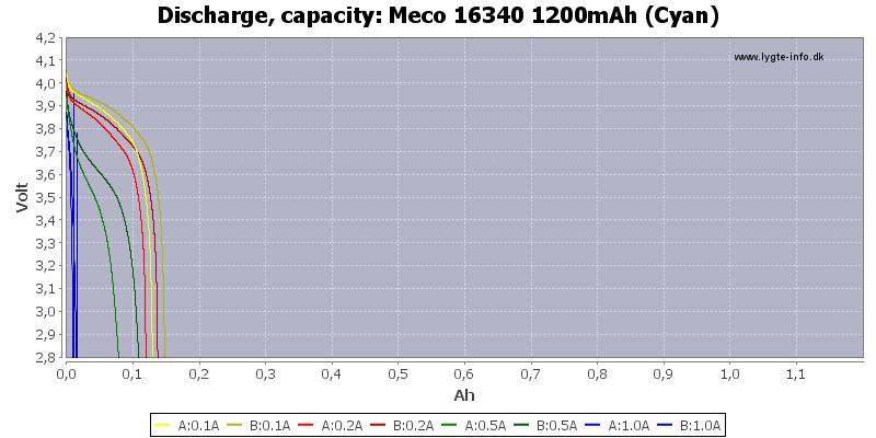 Meco%2016340%201200mAh%20(Cyan)-Capacity