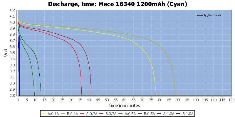 Meco%2016340%201200mAh%20(Cyan)-CapacityTime