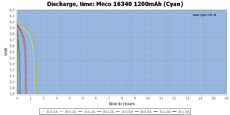 Meco%2016340%201200mAh%20(Cyan)-CapacityTimeHours