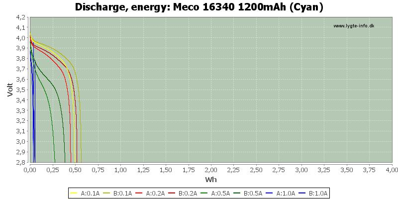 Meco%2016340%201200mAh%20(Cyan)-Energy