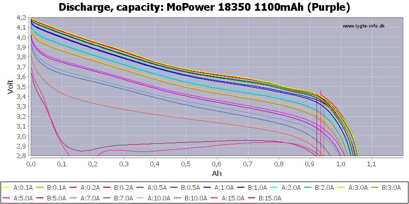 MoPower%2018350%201100mAh%20(Purple)-Capacity