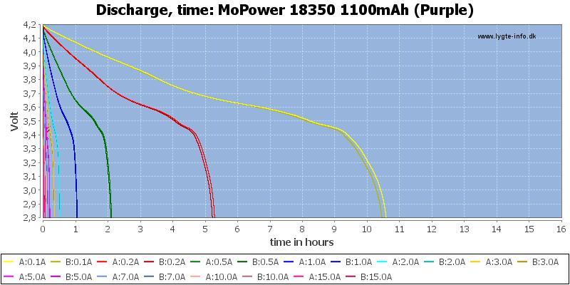 MoPower%2018350%201100mAh%20(Purple)-CapacityTimeHours