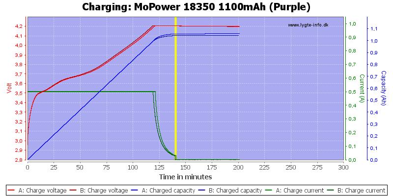 MoPower%2018350%201100mAh%20(Purple)-Charge