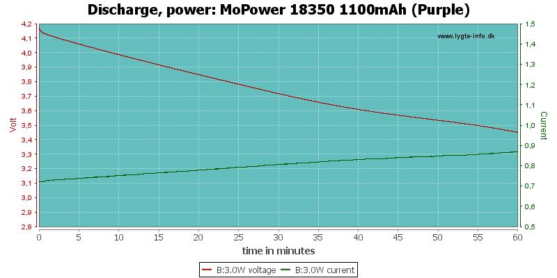 MoPower%2018350%201100mAh%20(Purple)-PowerLoadTime