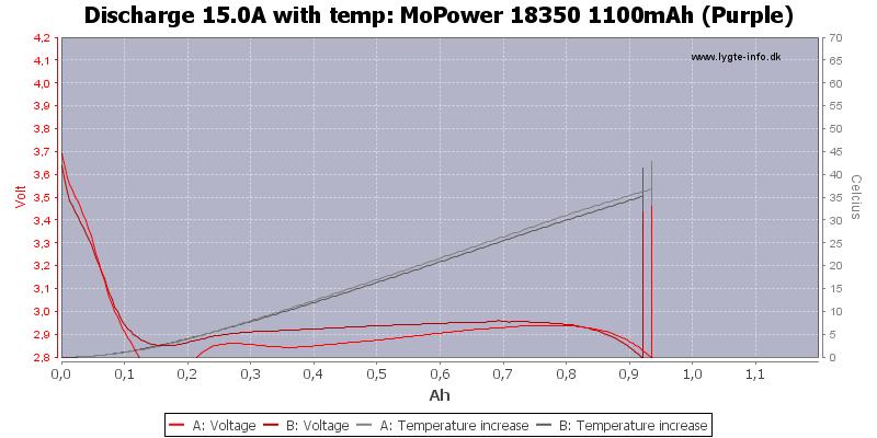 MoPower%2018350%201100mAh%20(Purple)-Temp-15.0