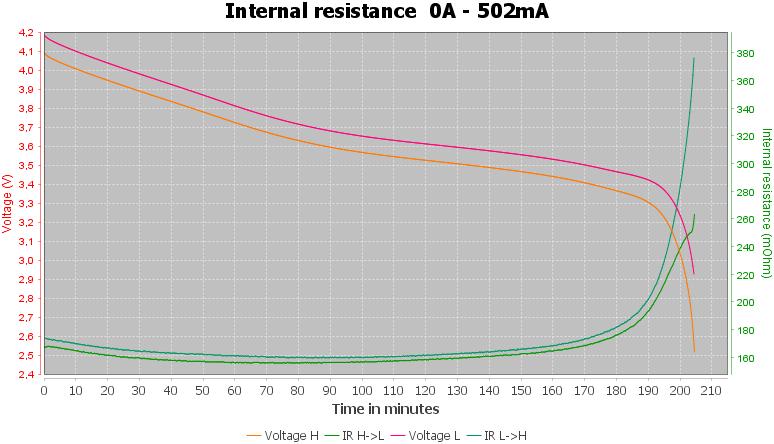 Discharge-Nicron%2014500%20USB%20NRB-L750%20750mAh%20%20%28Black-Orange%29-pulse-0.5%2010%2010-IR
