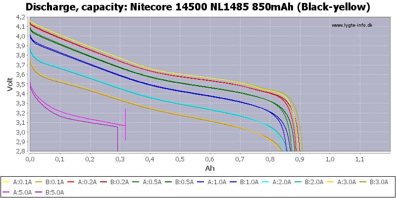 Nitecore%2014500%20NL1485%20850mAh%20(Black-yellow)-Capacity