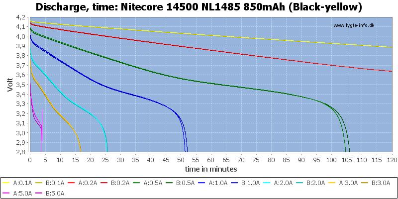 Nitecore%2014500%20NL1485%20850mAh%20(Black-yellow)-CapacityTime