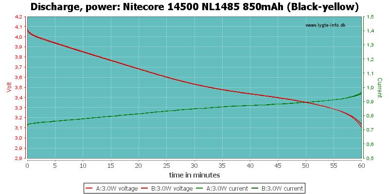 Nitecore%2014500%20NL1485%20850mAh%20(Black-yellow)-PowerLoadTime