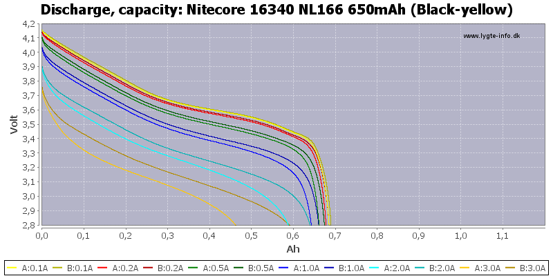 Nitecore%2016340%20NL166%20650mAh%20(Black-yellow)-Capacity