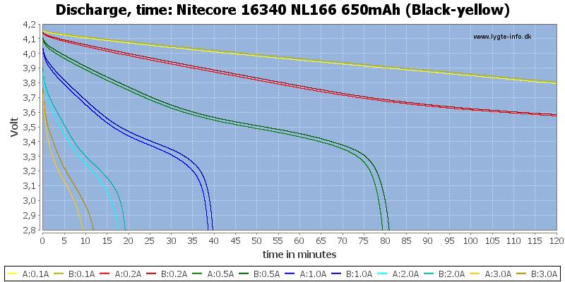 Nitecore%2016340%20NL166%20650mAh%20(Black-yellow)-CapacityTime