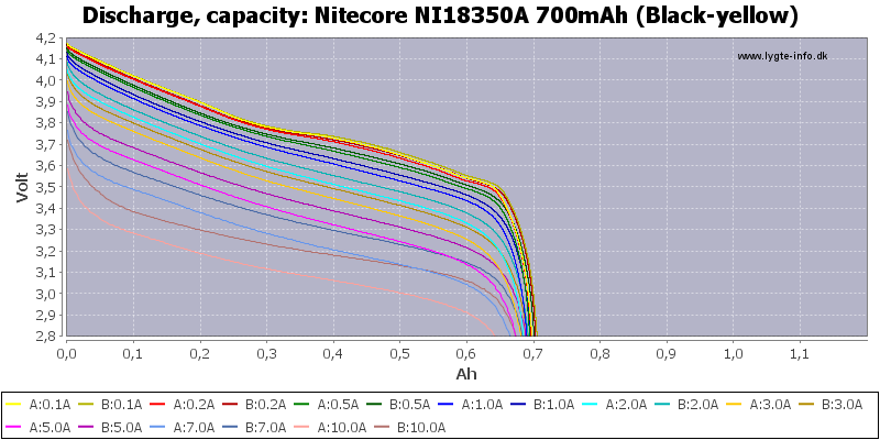 Nitecore%20NI18350A%20700mAh%20(Black-yellow)-Capacity
