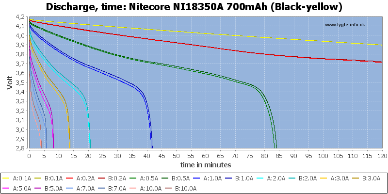 Nitecore%20NI18350A%20700mAh%20(Black-yellow)-CapacityTime