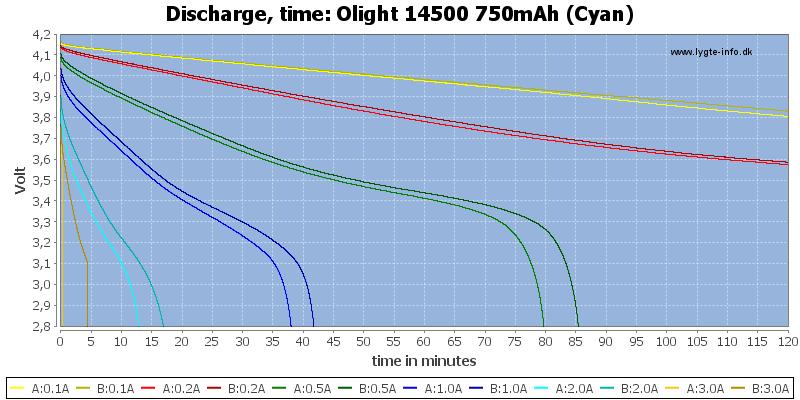 Olight%2014500%20750mAh%20(Cyan)-CapacityTime