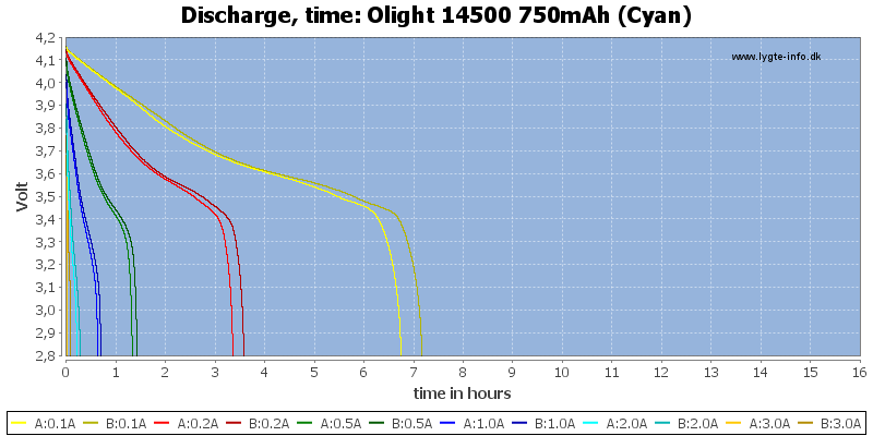 Olight%2014500%20750mAh%20(Cyan)-CapacityTimeHours