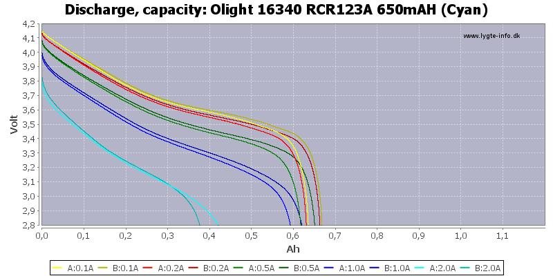Olight%2016340%20RCR123A%20650mAH%20(Cyan)-Capacity